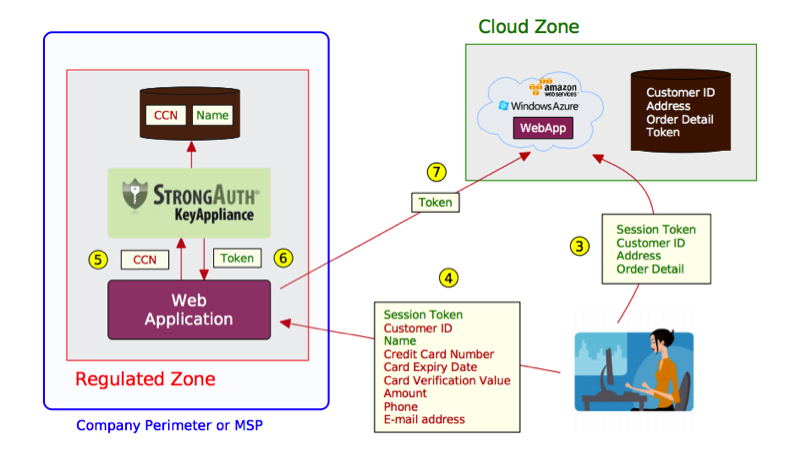secure_architecture