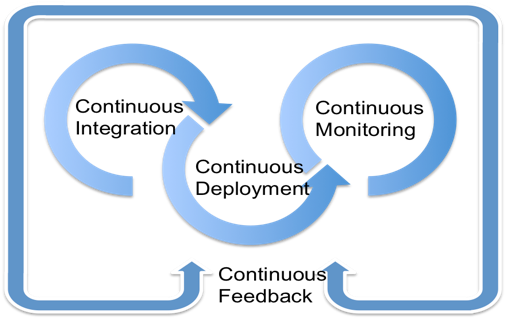 Continuous integration, deployment, monitoring